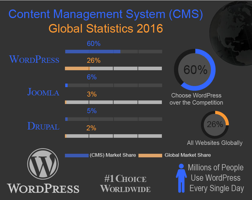 wordpress market share and global statistics